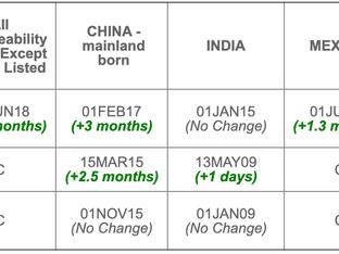 November 2019 Visa Bulletin: No Forward Movement for EB-3 India and China