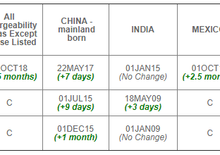 January 2020 Visa Bulletin: Possible Visa Retrogression for EB-2 and EB-3 Worldwide Projected for Ma