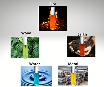 CM and 5 elements FngShui.png