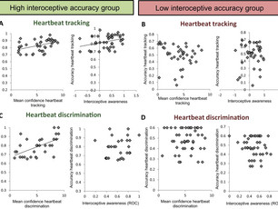 Knowing your own heart: Distinguishing interoceptive accuracy from interoceptive awareness.