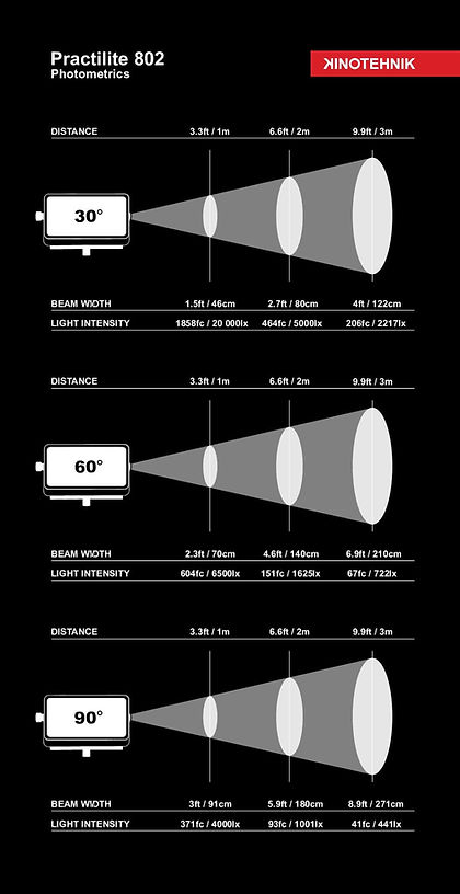 Practilite_802_photometrics.jpg