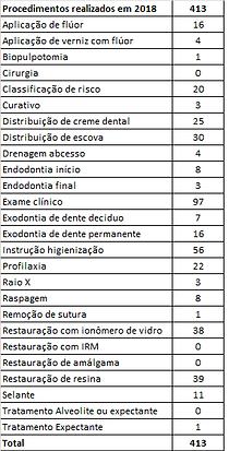 Tabela Odontologia 2018.png