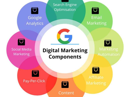 Components of digital marketing.