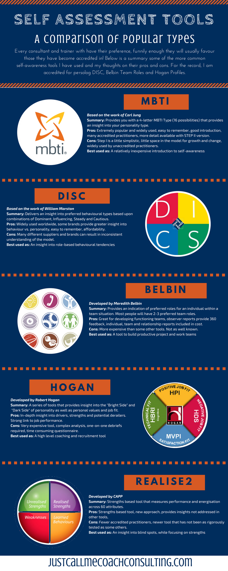 Self Assessment Tool Comparison | MBTI | DISC | Belbin | Hogan | Realise2