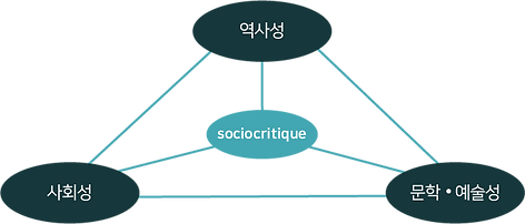 자산 24sociocritique.png