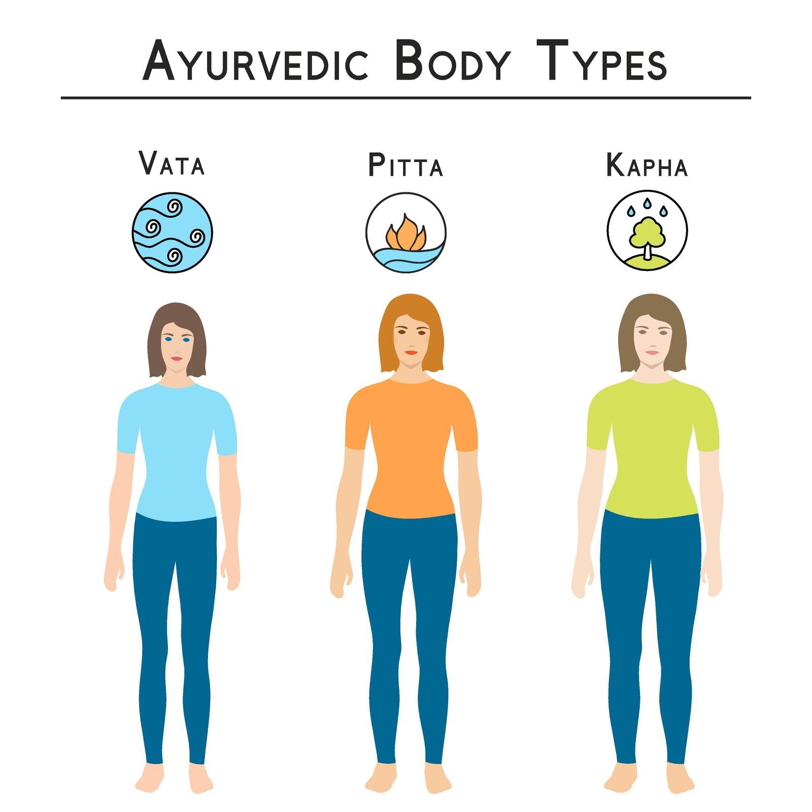Ayurvedic dietetics Consultation