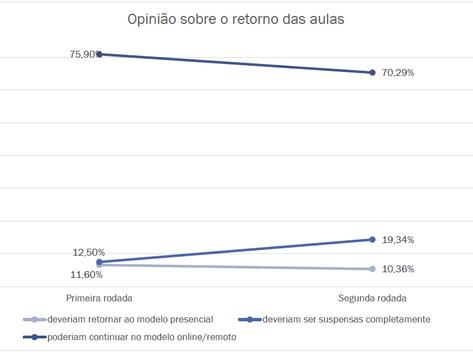 A FURB E O DISTANCIAMENTO SOCIAL: resultados da segunda rodada de pesquisa