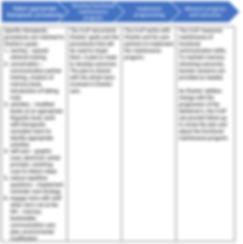 dementia process 2 of 2.png