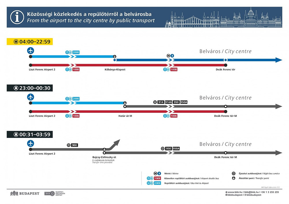 Transporte aeropuerto de Budapest