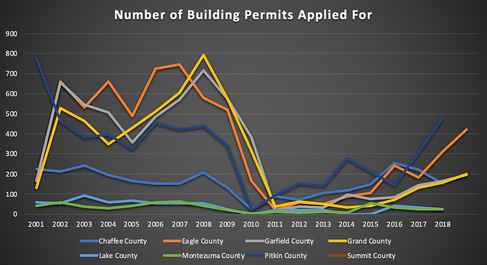 Buillding Permit Graph.png