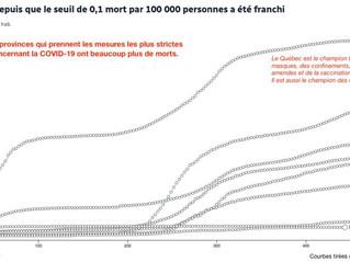 Statistiques de la COVID-19 Sous un autre angle