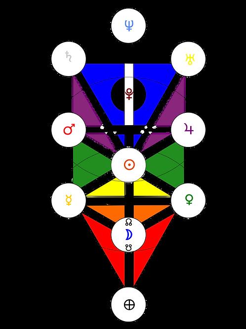 Kabbalistic Natal Chart