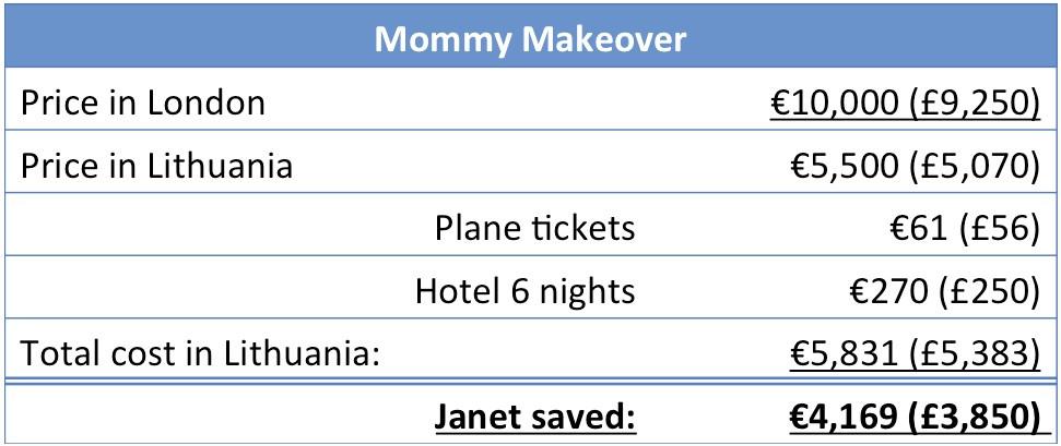 Mommy makeover price in UK