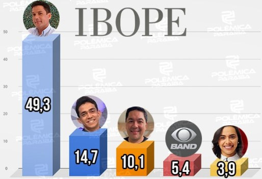 Veja o Resultado do IBOPE TV em João Pessoa, pela manhã..