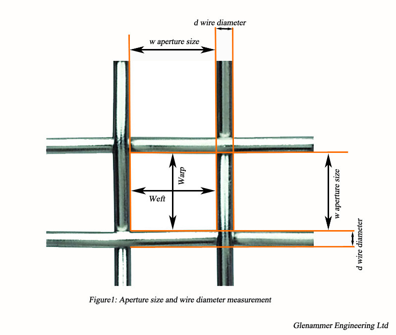 Aperture size and wire diameter measurement