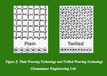 Plain weaving technology and twilled weaving technology