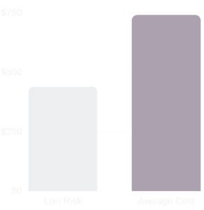 graph for general liability cost