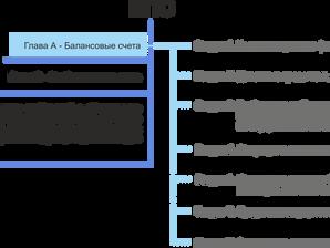 2. Описание структуры ЕПС