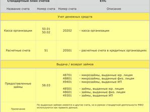 4. Сравнительная таблица планов счетов