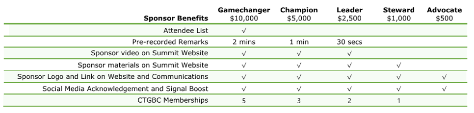 NESSBE Sponsorship Benefits chart.png