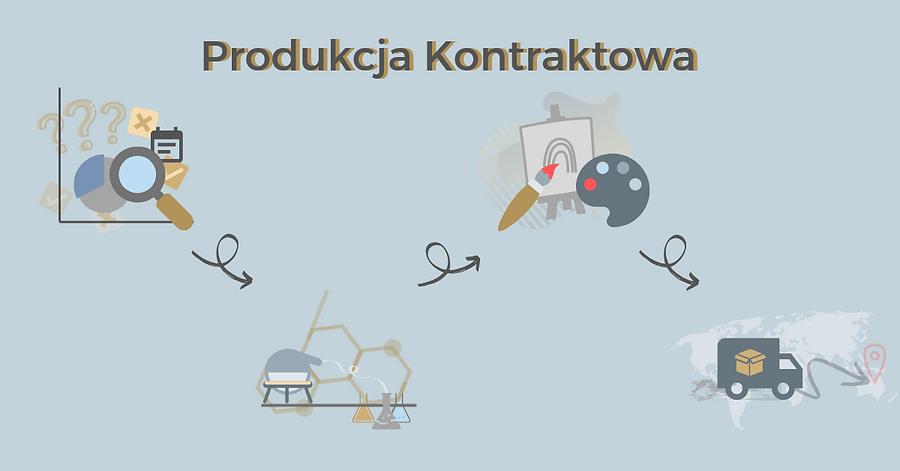 schemat ikonograficzny przedstawiający produkcję kontraktową stworzony na potrzebę entrago.pl przez Joanna Skrzypkowska