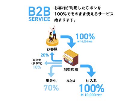 CポンB2Bサービス、始まります。
