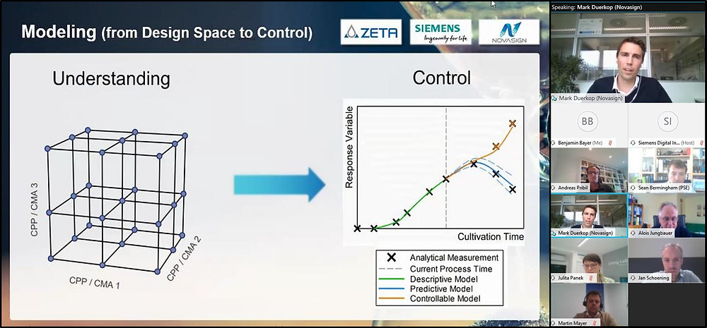 Virtual panel discussion with leading experts from siemens zeta boehringer ingelheim novasign and novartis about the future of bioprocess development advancing from design of experiments to model predictive control