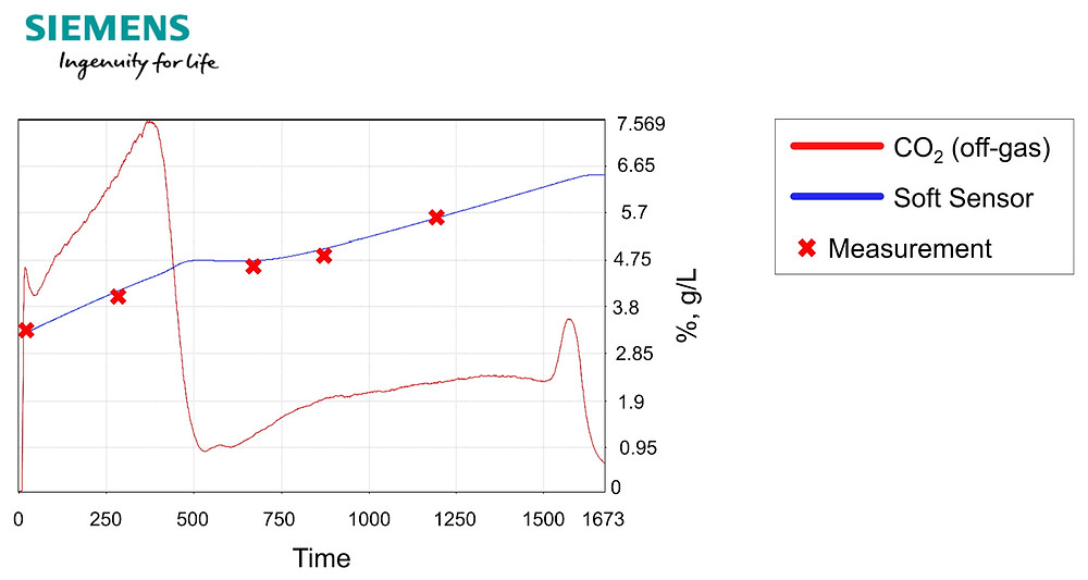 novasign hybrid model upstream soft sensor performance on predicting the biomass of a yeast cultivation at siemens livinglab sipat software test set outside space new media and different starting cell concentration