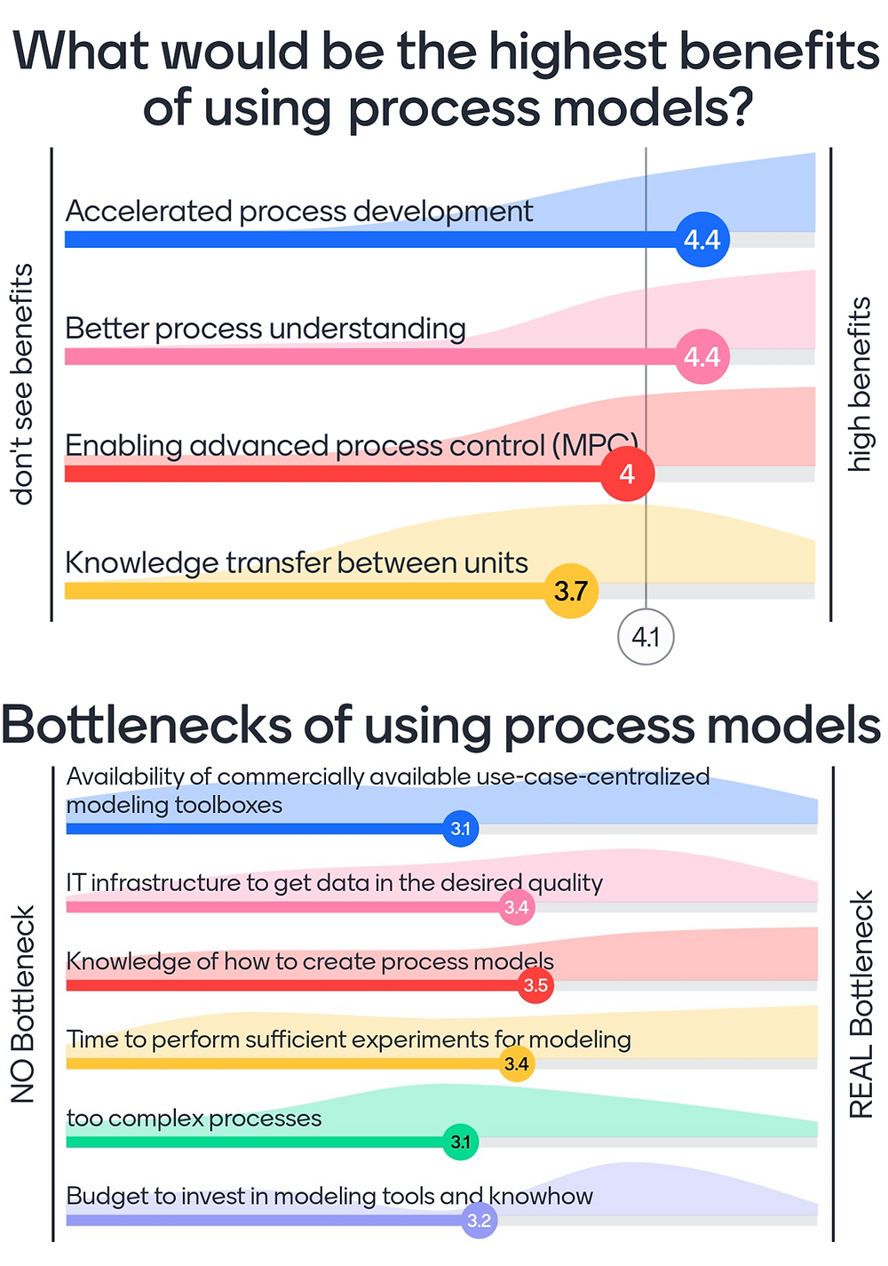 survey about process modeling for biopharma industry potential bottlenecks and benefits process knowledge budget restrictions advanced process control
