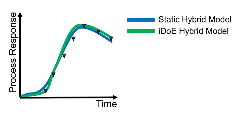 novasign hybrid model intensified doe process response prediction