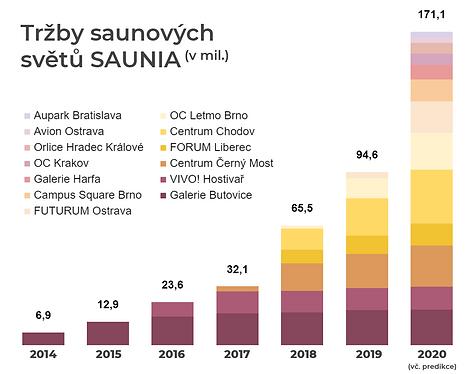 saunia-graf-trzby.png