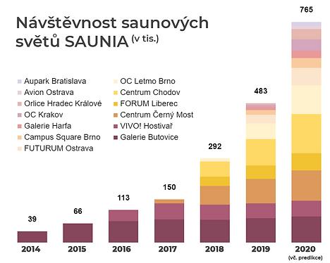 saunia-graf-navstevnost.png