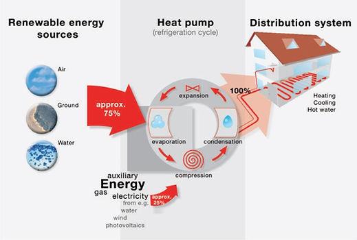 Heat Pump ociation of Ireland Heat Pump Wiring on