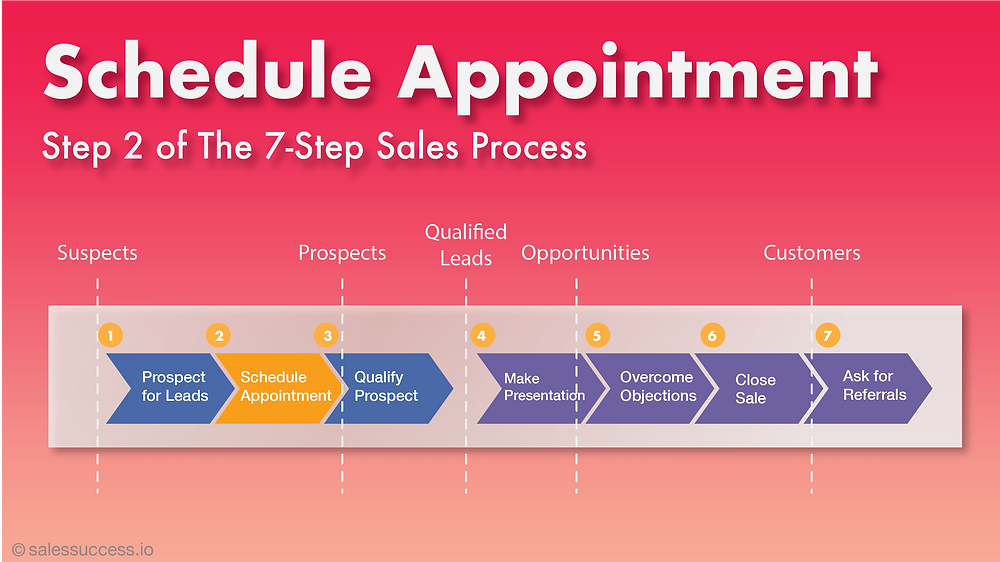 Setting Appointment. The second step in the 7-step sales process.