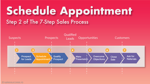 Setting Appointment
