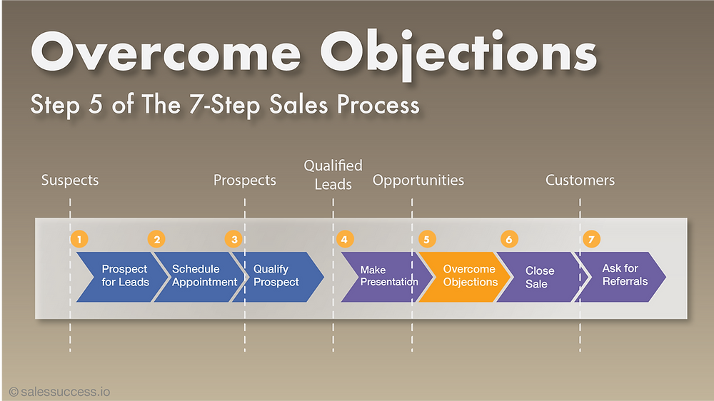 Handling and Overcoming Sales Objections. The fifth step or step 5 of the end-to-end sales process.