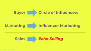 From Influencer Marketing to Echo Selling