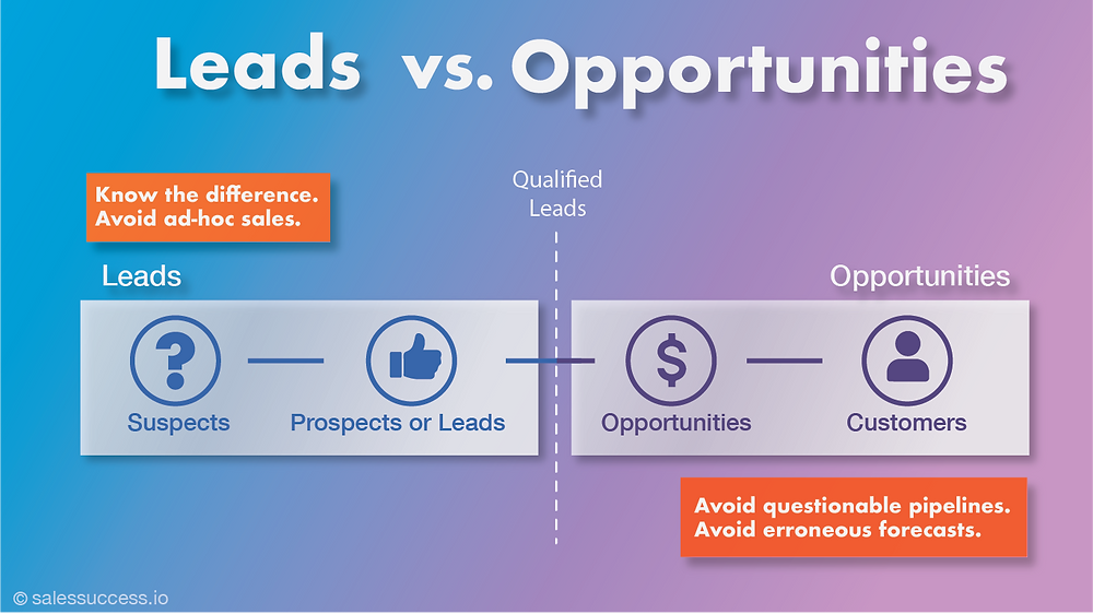 Leads vs. Opportunities