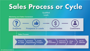 Sales Process or Cycle
