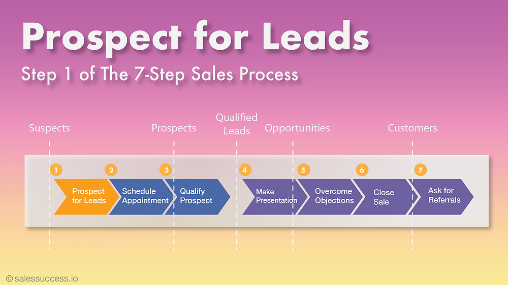 Prospecting for Leads. The first step in the 7-step sales process.