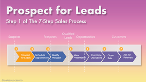 Prospecting for Leads