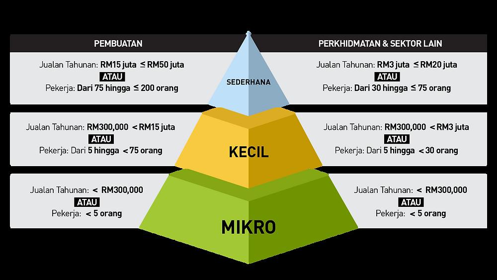 Garis Panduan Bagi Definisi Baharu PKS