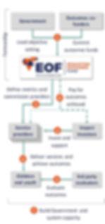 EOF flowchart2.jpg