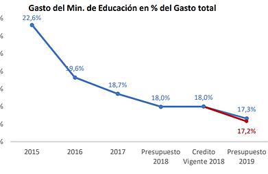 Presupuesto_educación_y_formación_docent