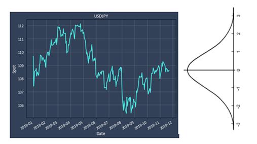 USD/JPY 2019 1yr Spot Chart