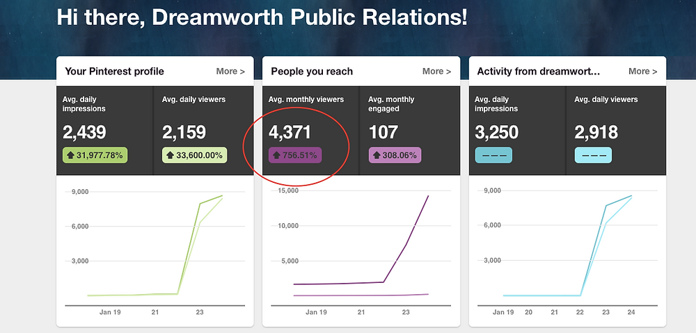 Dreamworth Public relations Picture of Increased Monthly Pinterest views by 756.51%