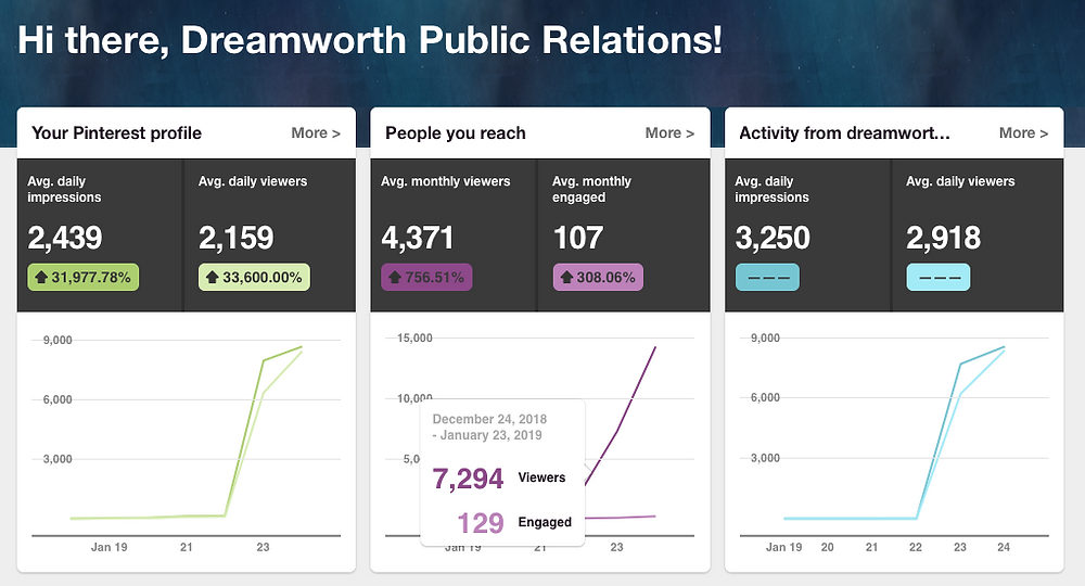 Dreamworth Public Relation seven thousand monthly views on Pinterest