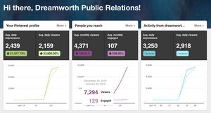 Dreamworth Public Relation seven thousand monthly views on Pinterest