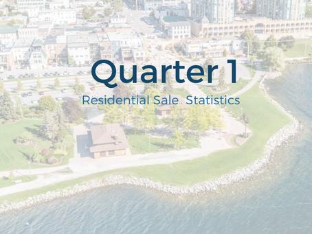 2020 Quarter 1 Real Estate Sales
