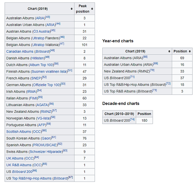 Chris Brown Indigo Album charts history